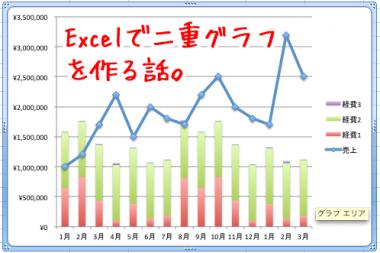 MacのExcelで売上と経費の折れ線と積上棒の二重グラフ作り方