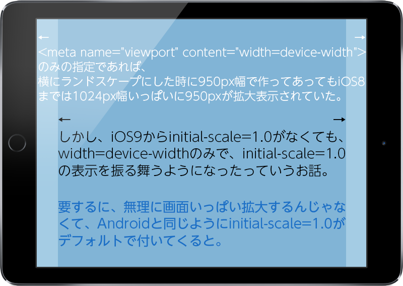 ipad device-width initial-scale=1