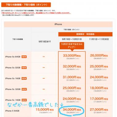 ヨドバシでauのiPhone買取した下取り額と入金の遅さ