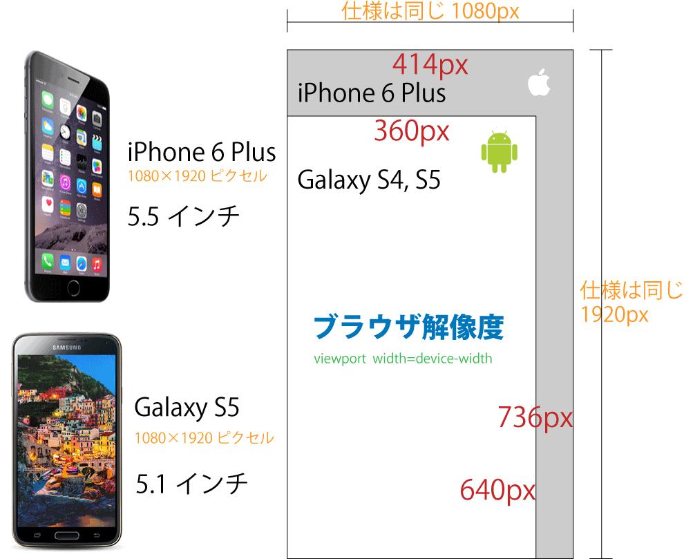iPhone6 PlusとGalaxy S5ディスプレイ比較